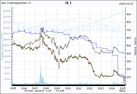 Quote chart weekly of the fund: QFOLI