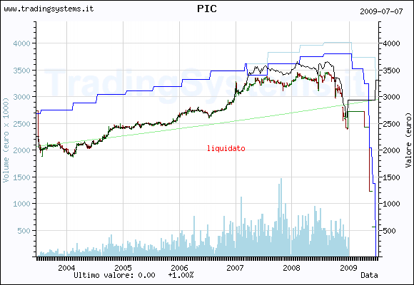 Quote chart weekly of the fund: QFPIC