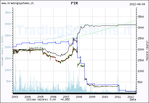 Historical weekly quote chart of the fund QFPIR
