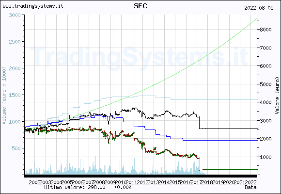 Quote chart weekly of the fund: QFSEC